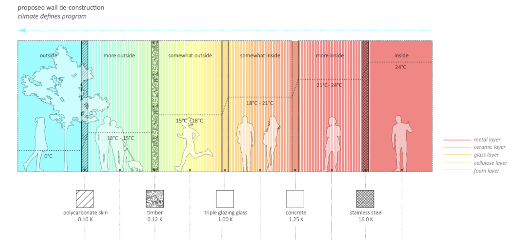 A series of multicolored panels with outlines of trees and people with black text overlaid.