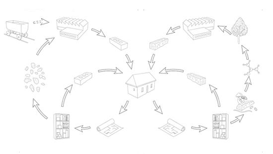 Black and white drawing of a closed-loop cycle for building materials