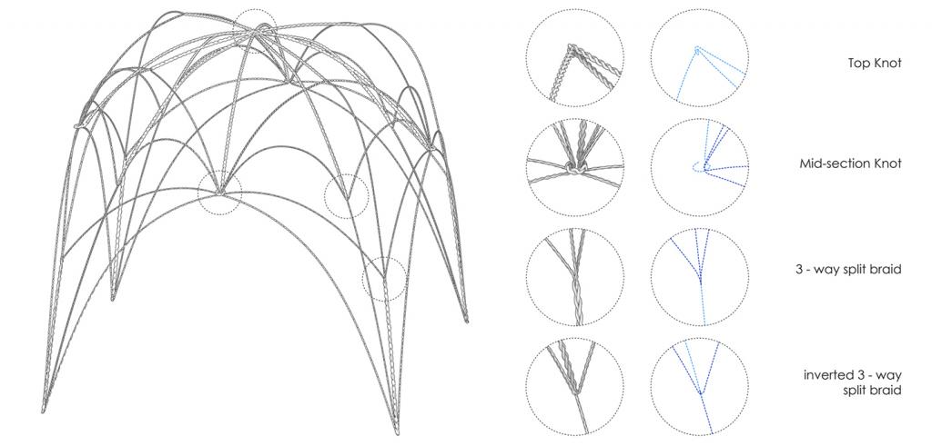 diagram of a canopy made of braided rope with eight detail insets