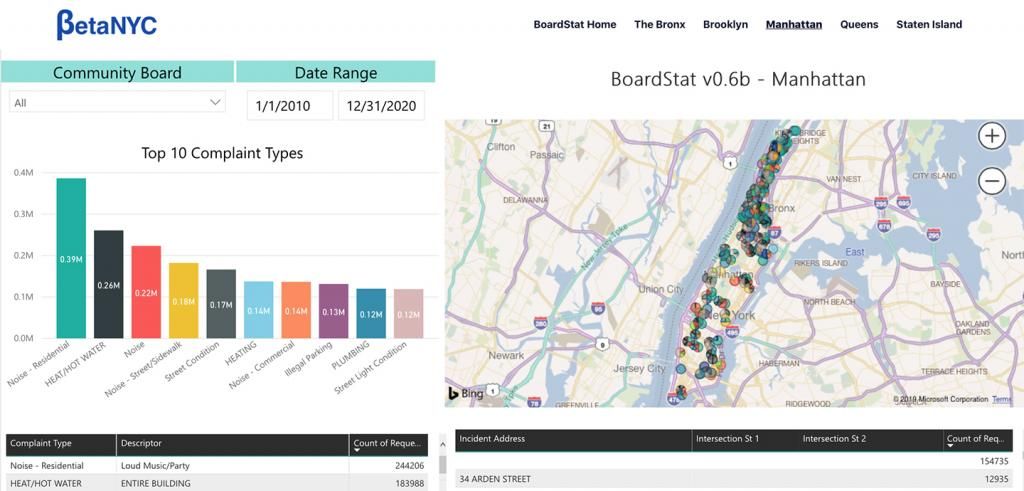 bar graph showing types of complaints called in to community boards and a map of Manhattan