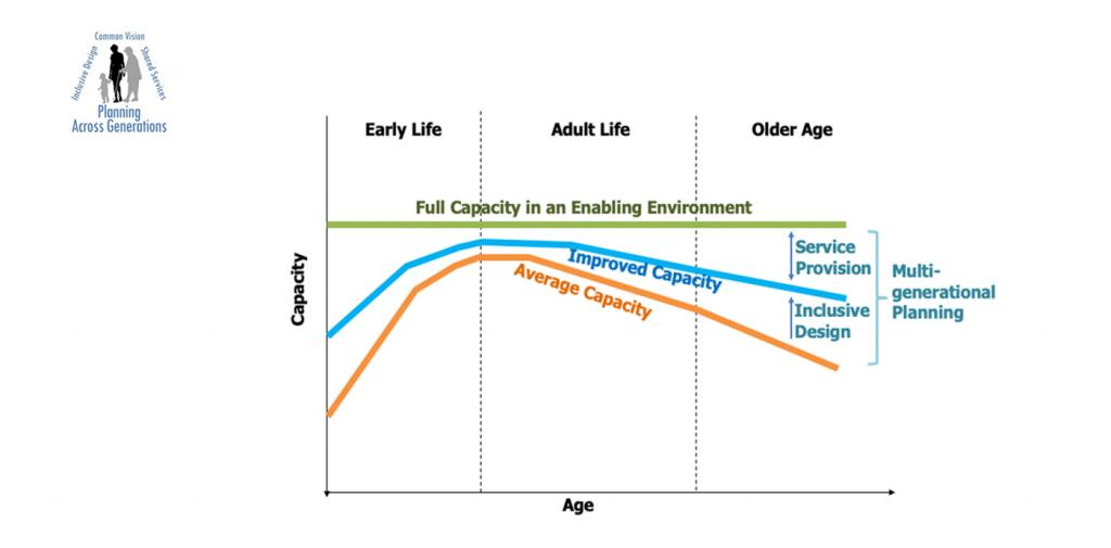 a graph tracking age group and capacity according to services provided and inclusive design in  Multigenerational planning